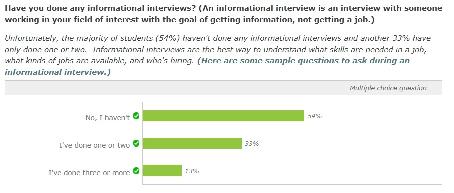 86 of those surveyed already have a linkedin profile but most likely dont know how to use it