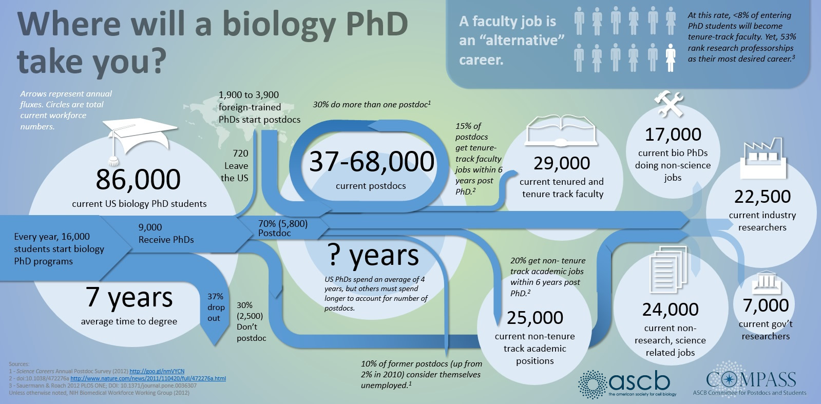 tufts postdoctoral association blog non traditional careers thegradstudentway com blog wp content uploads 2014 05 biologyphdtrack jpg