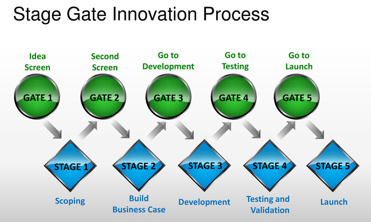 StageGateProcess